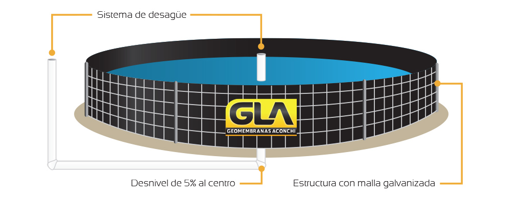 Gla geomembranas aconchi for Tanques para peces geomembrana